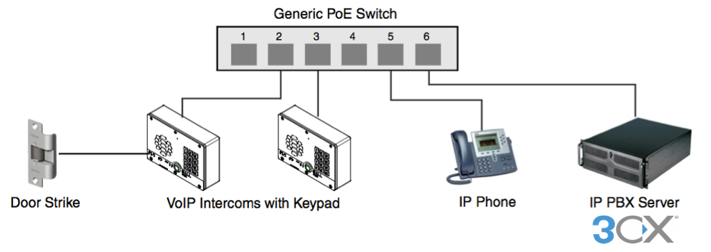 sip enabled 3cx ip intercom for voip networks