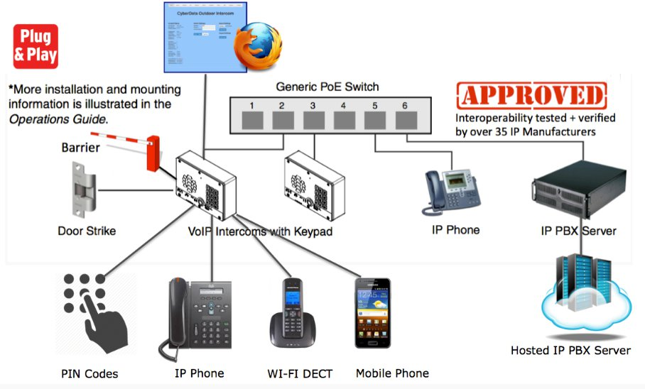 Voip wiring diagram auto wiring diagram today voip door station diagram sip door entry voip intercom systems rh ientrysystems co uk voip telephone wiring diagram voip home wiring diagram cheapraybanclubmaster Gallery